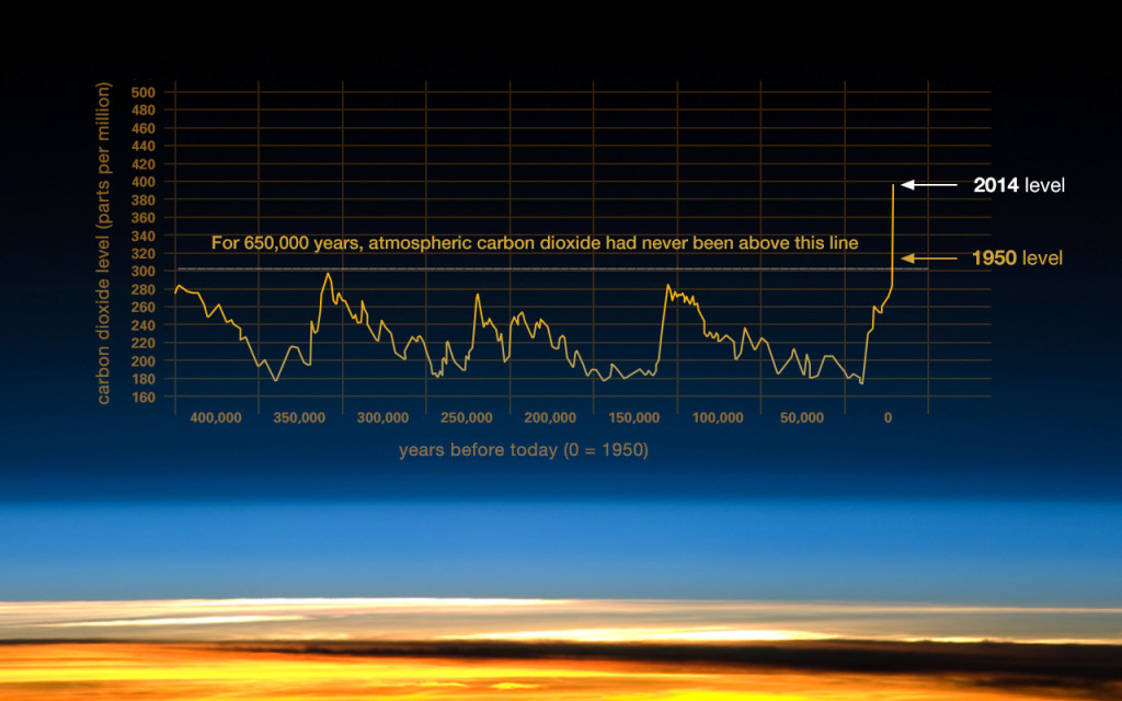 Graph demonstrating the increase in atmospheric carbon due to human activity